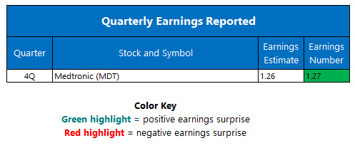 Quarterly Earnings May 31