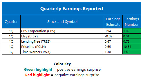 quarterly earnings may 4