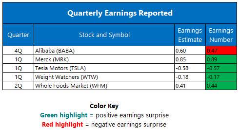 quarterly earnings may 5