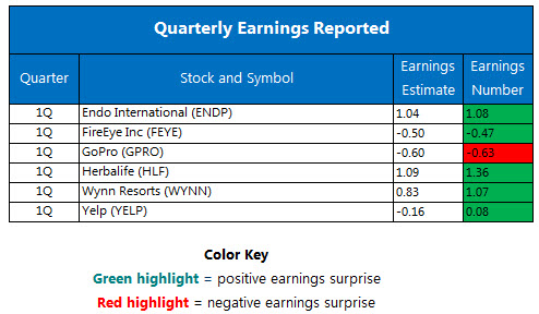 Quarterly earnings May 6
