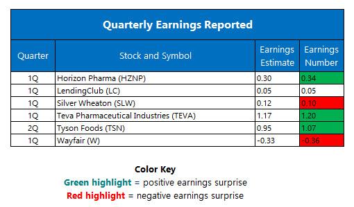 Quarterly Earnings May 9