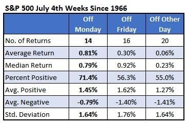 Chart 2 SPX July 4 Weeks Since 1966