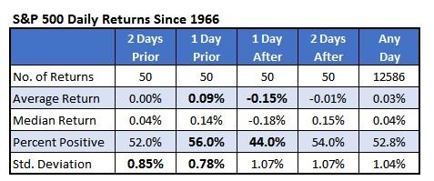 Chart 3 SPX Daily Returns Since 1966