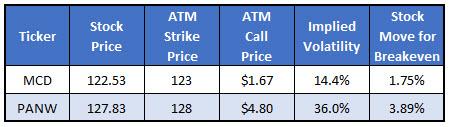 IOTW Example Stocks