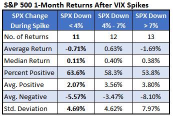 spx returns after vix spikes 1 month