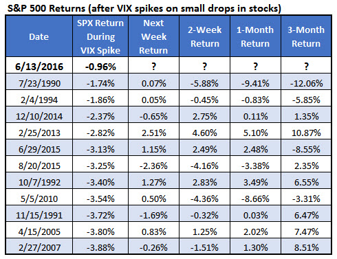 spx returns after vix spikes on small stock drop