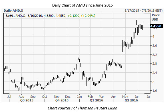 AMD Daily Chart June 16
