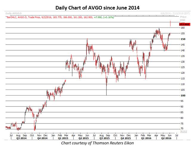 Daily Chart of AVGO June 3