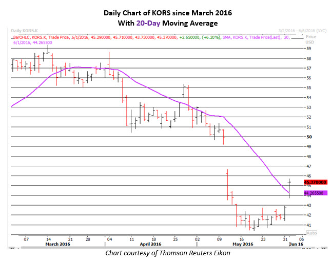 Daily Chart of KORS June 1