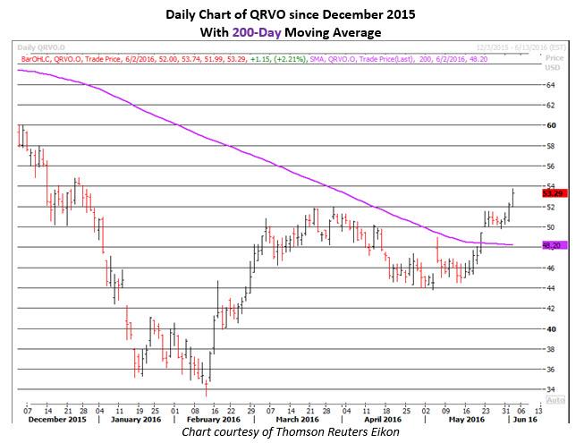Daily Chart of QRVO June 2