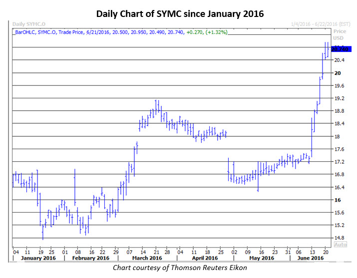 Daily Chart of SYMC June 21