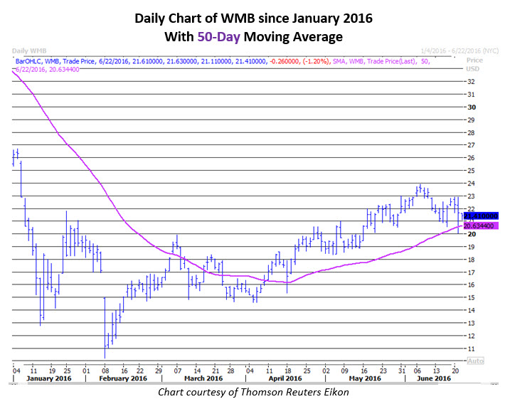 Daily Chart of WMB June 22