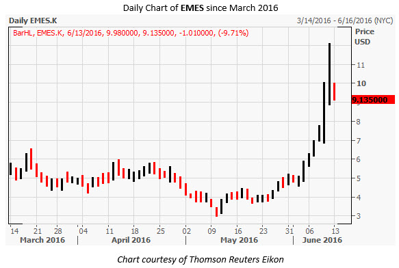 EMES Daily Chart June 13
