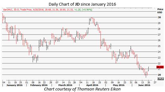 JD daily chart