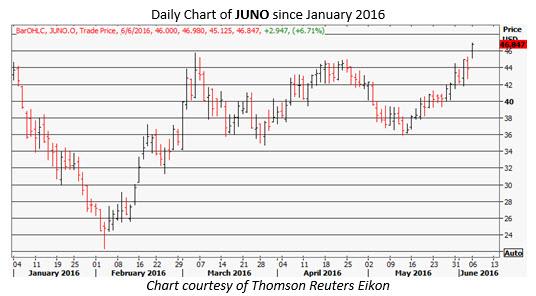 JUNO daily chart June 6