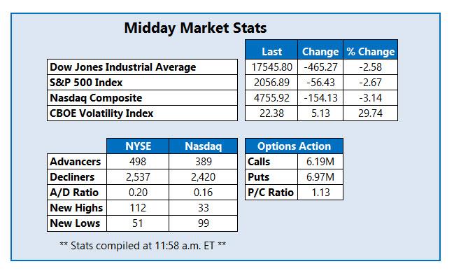 Midday Market Stats June 24