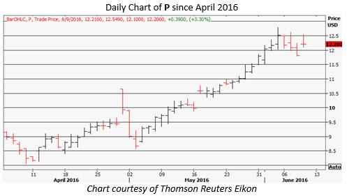 P daily chart