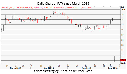 PAY daily chart June 6