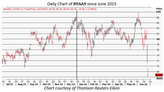 RYAAY daily chart