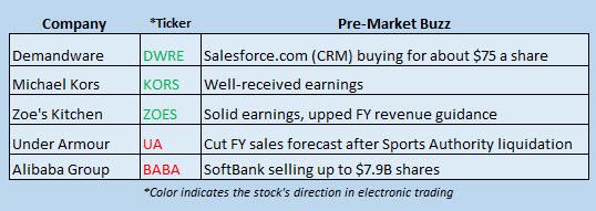 Buzz Stocks June 1