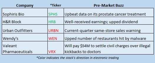 Buzz Stocks June 10