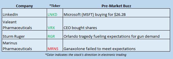 Buzz Stocks June 13