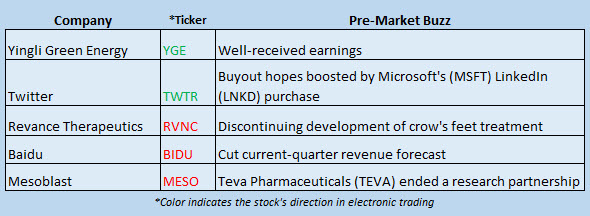 Buzz Stocks June 14