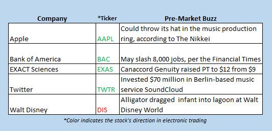 Buzz stocks June 15