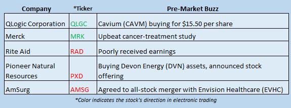 Buzz Stocks June 16