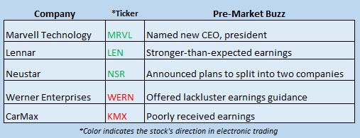 Buzz Stocks June 21