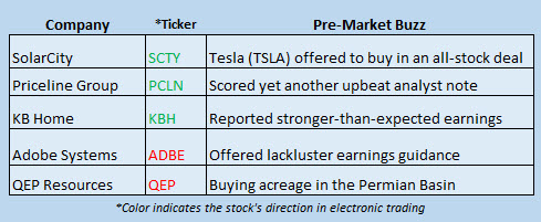 Buzz Stocks June 22