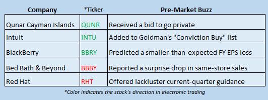 Buzz Stocks June 23_2