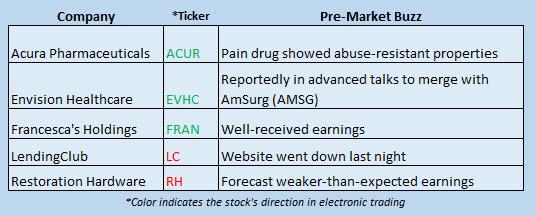 Buzz Stocks June 9
