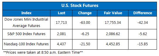 Dow futures June 13