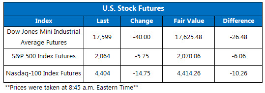 Dow futures June 14