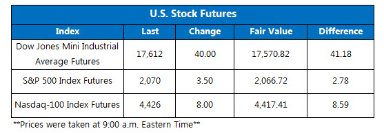 Dow futures June 15