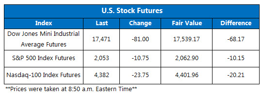 Dow futures June 16