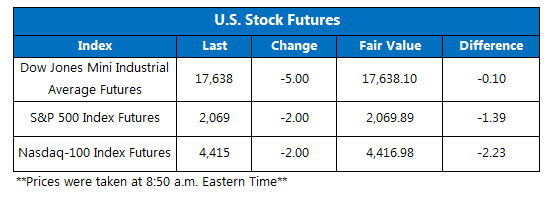 Dow futures June 17