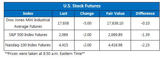 Dow futures June 17