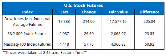 dow futures june 20