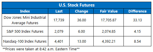 dow futures june 21