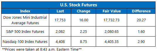dow futures june 22