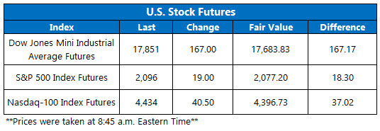 dow futures june 23