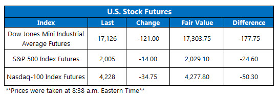Dow Futures June 27