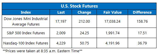 Dow Futures June 28