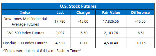 Dow Futures June 3