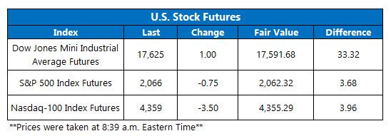 Dow Futures June 30