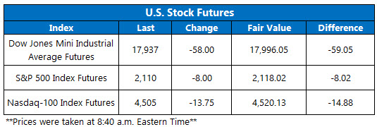 Dow Futures June 9