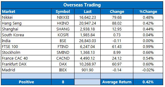 Overseas Markets June 3