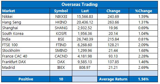 Overseas Trading June 29